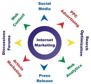 internet-online-marketing