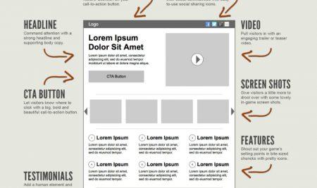 Cách tạo một trang Landing Page hiệu quả